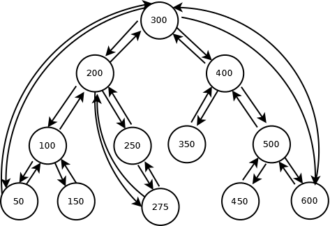 Binary Search Tree with nodes having pointer to parent also
